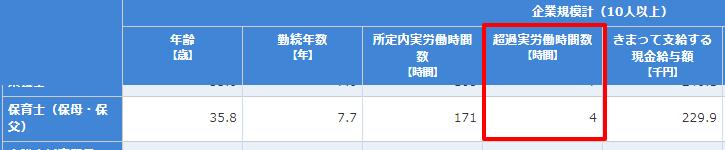 賃金構造基本統計調査職種DB第1表用 統計表・グラフ表示 政府統計の総合窓口