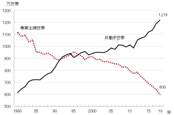 専業主婦世帯と共働き世帯 1980年~2018年