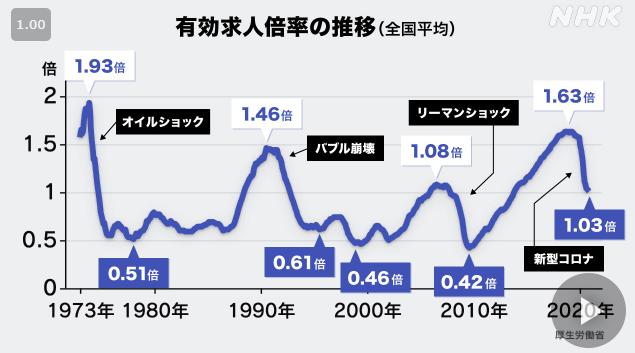 【データで読む】有効求人倍率1-03倍-その歴史を振り返ると…-新型コロナ-経済影響-NHKニュース (1)