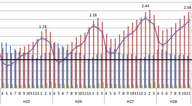 厚生労働省-平成28年度概算要求における重点事項